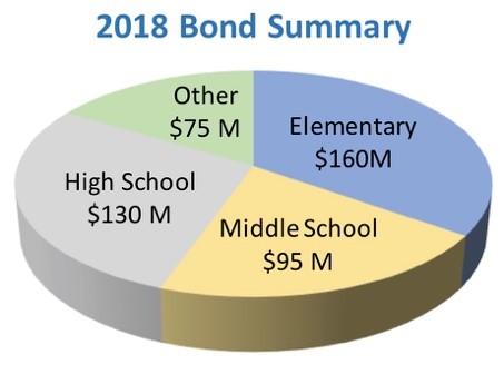 2018 bond summary